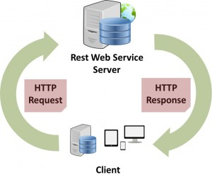 RESTful Web Servcies